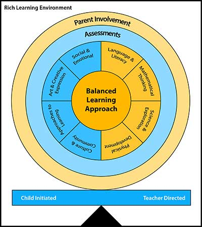 Avondale-Balanced-Learning-Approach_v03_web